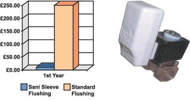 flushing-graph.jpg